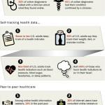 Internet Health Infographic